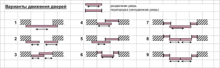 Варианты установки раздвижных дверей